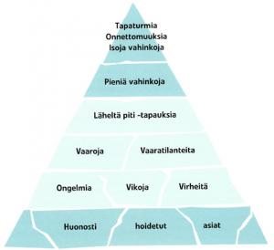 työturvallisuuslakia kannattaa noudattaa - vahinkopyramidi