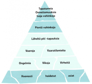 Vahinkopyramidi